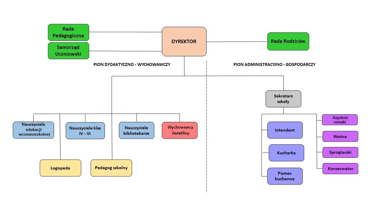 Schemat organizacyjny PSP1